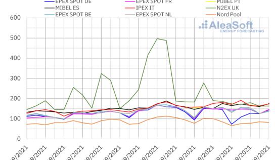 AleaSoft: Renovables y demanda dieron un respiro a los mercados a pesar de los récords de gas y CO2
